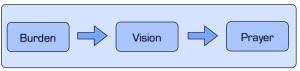 Habak-vision-process.001